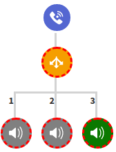 6 IVR Branching lines